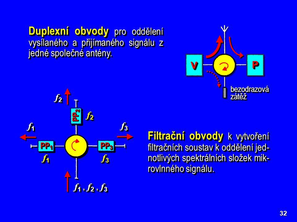 bezodrazová zátěž. Duplexní obvody pro oddělení vysílaného a přijímaného signálu z jedné společné antény.