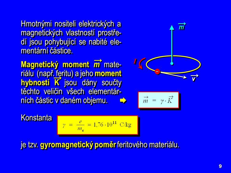 je tzv. gyromagnetický poměr feritového materiálu.