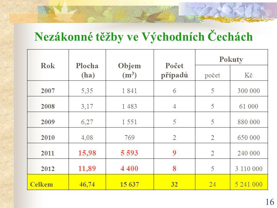 Nezákonné těžby ve Východních Čechách