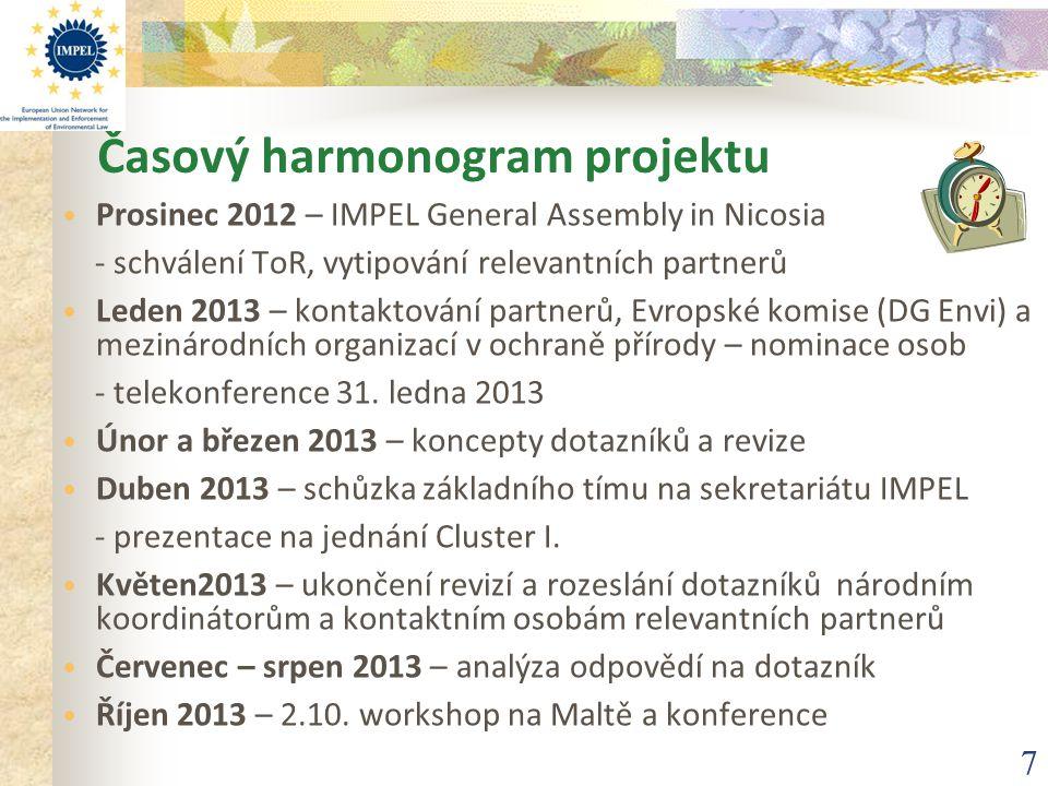 Časový harmonogram projektu