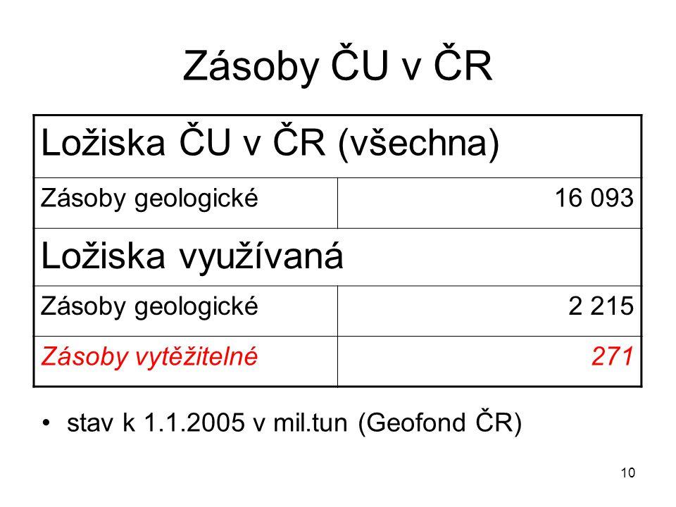 Zásoby ČU v ČR Ložiska ČU v ČR (všechna) Ložiska využívaná