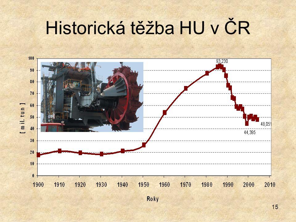 Historická těžba HU v ČR