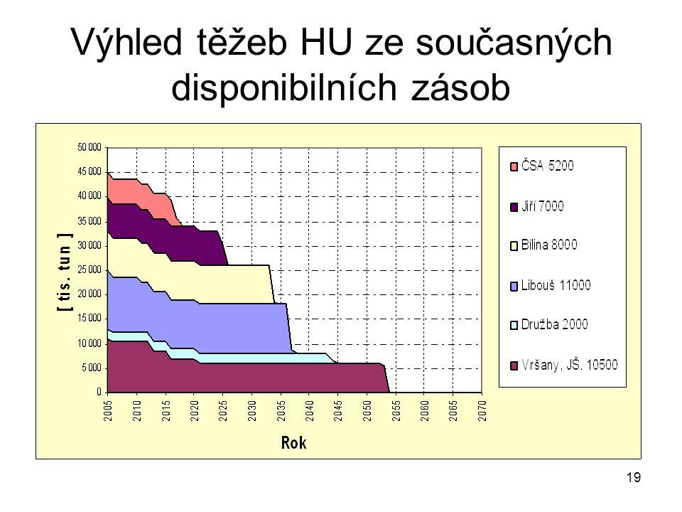 Výhled těžeb HU ze současných disponibilních zásob