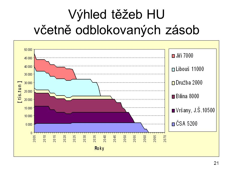 Výhled těžeb HU včetně odblokovaných zásob