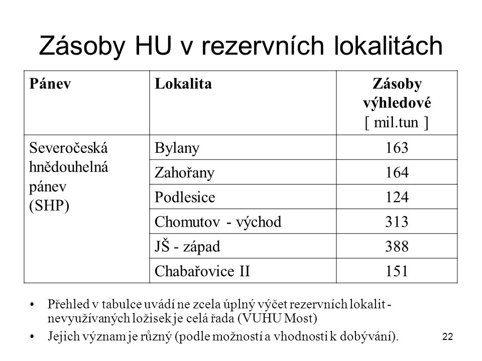 Zásoby HU v rezervních lokalitách