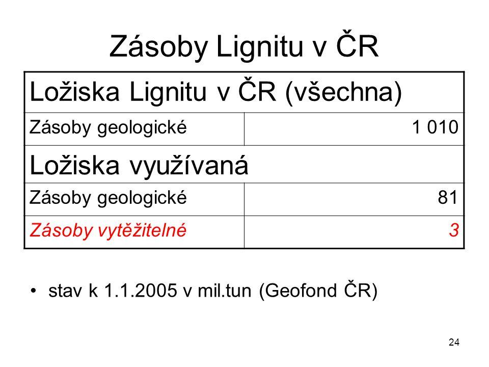 Zásoby Lignitu v ČR Ložiska Lignitu v ČR (všechna) Ložiska využívaná