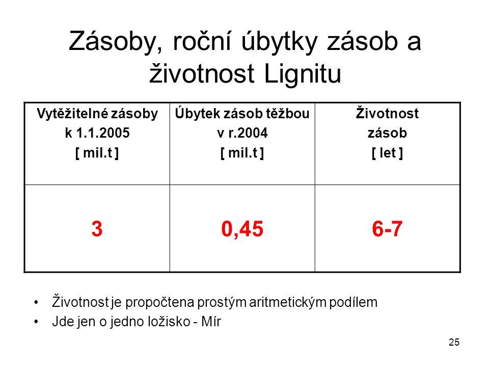 Zásoby, roční úbytky zásob a životnost Lignitu