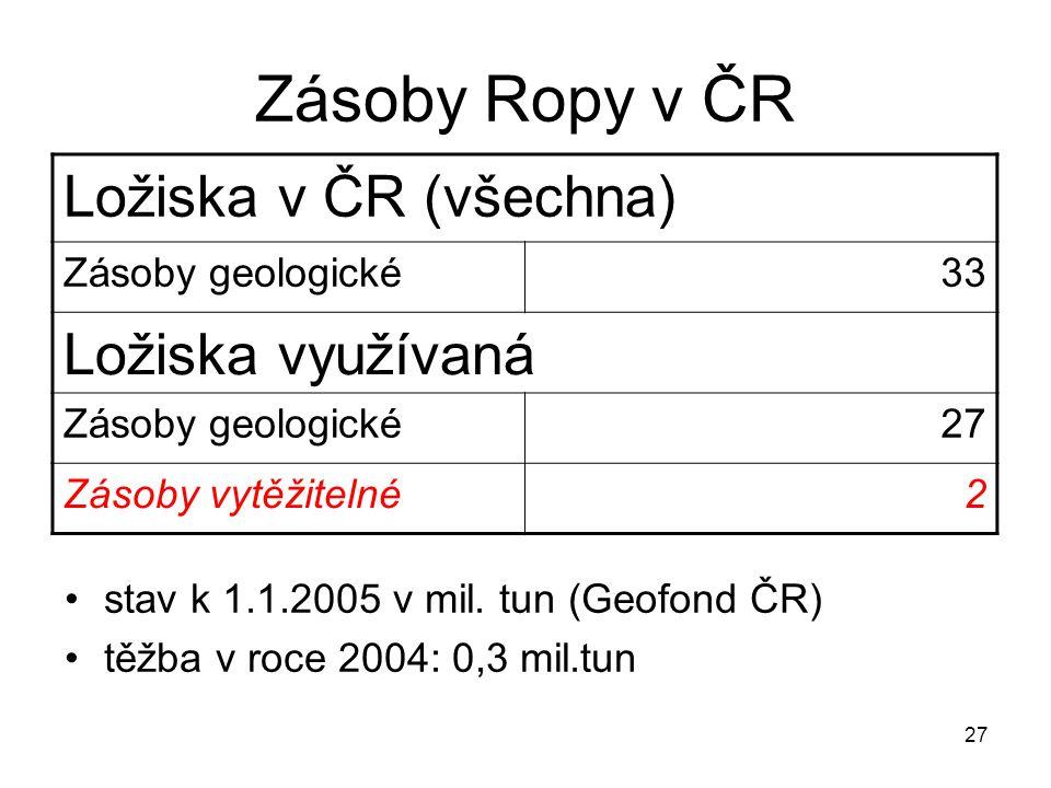 Zásoby Ropy v ČR Ložiska v ČR (všechna) Ložiska využívaná