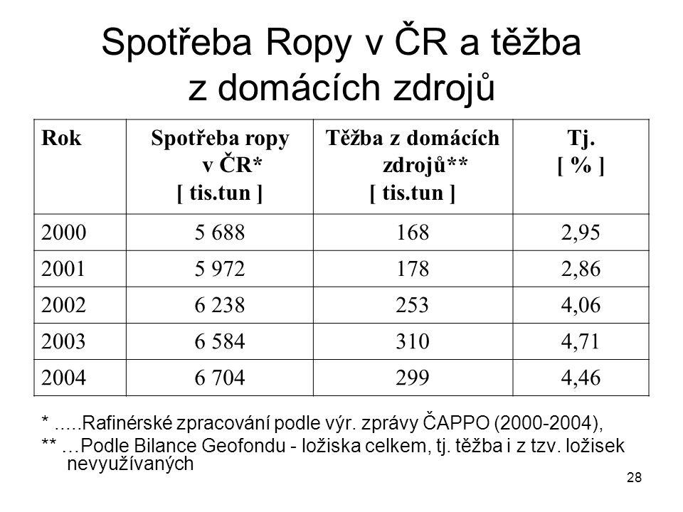 Spotřeba Ropy v ČR a těžba z domácích zdrojů