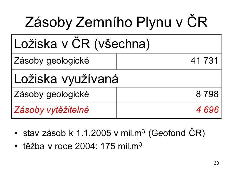 Zásoby Zemního Plynu v ČR