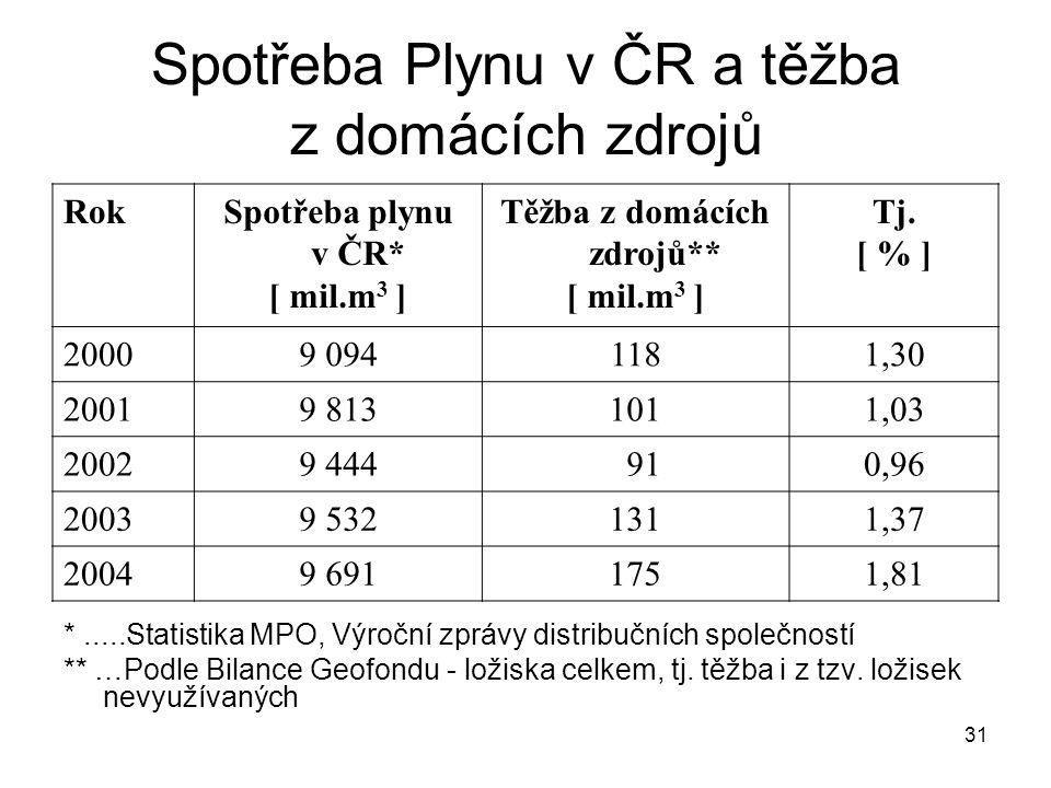 Spotřeba Plynu v ČR a těžba z domácích zdrojů
