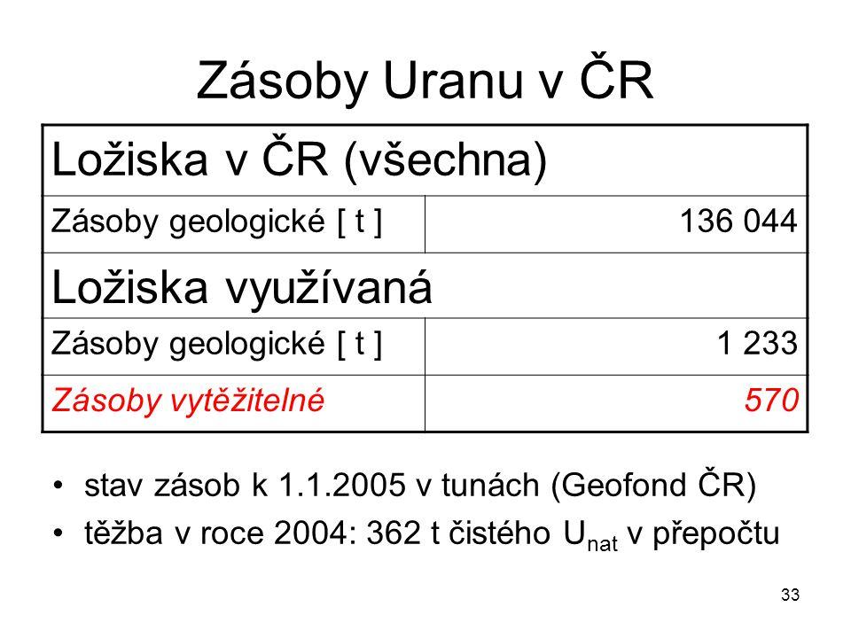 Zásoby Uranu v ČR Ložiska v ČR (všechna) Ložiska využívaná