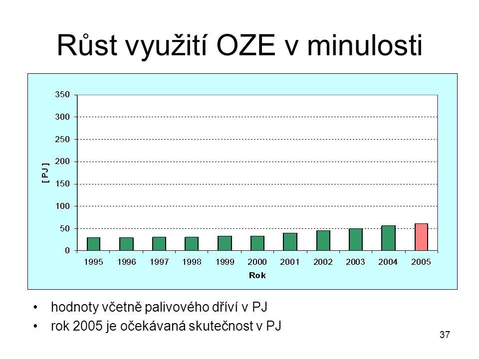 Růst využití OZE v minulosti