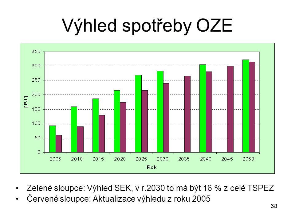 Výhled spotřeby OZE Zelené sloupce: Výhled SEK, v r.2030 to má být 16 % z celé TSPEZ.