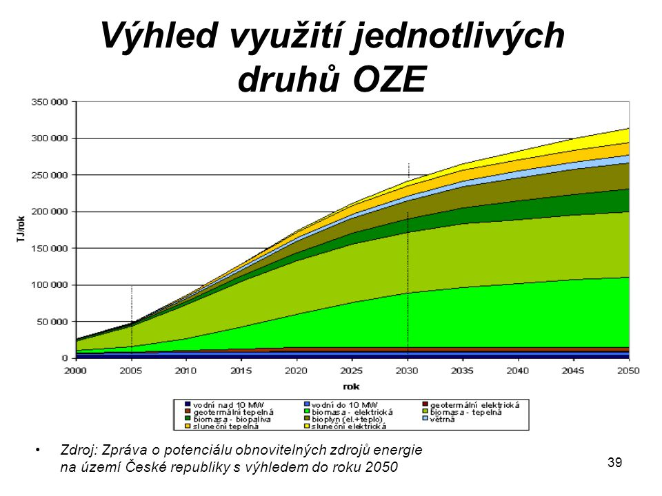 Výhled využití jednotlivých druhů OZE