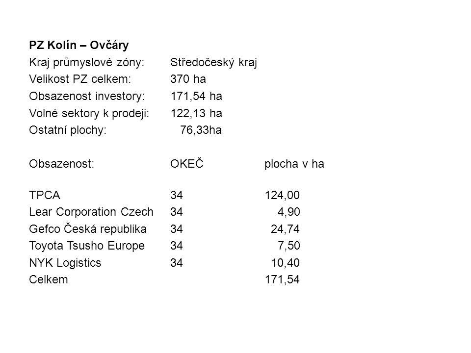 PZ Kolín – Ovčáry Kraj průmyslové zóny: Středočeský kraj. Velikost PZ celkem: 370 ha. Obsazenost investory: 171,54 ha.