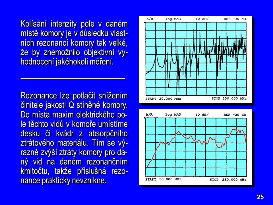 Kolísání intenzity pole v daném místě komory je v důsledku vlast-ních rezonancí komory tak velké, že by znemožnilo objektivní vy-hodnocení jakéhokoli měření.