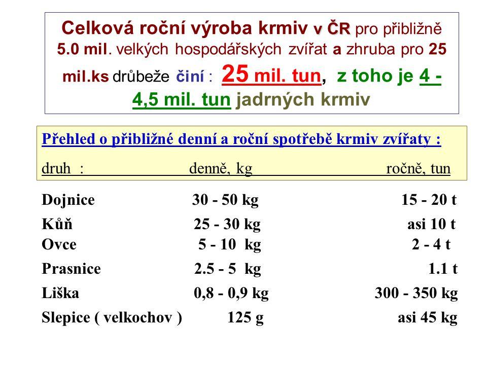 Celková roční výroba krmiv v ČR pro přibližně 5. 0 mil