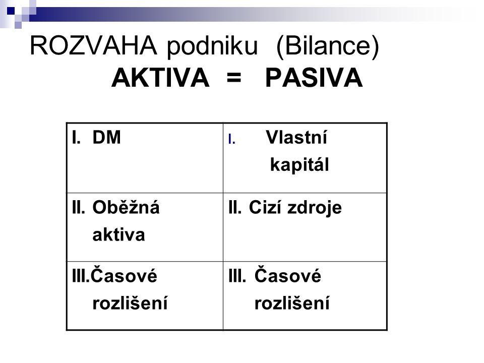 ROZVAHA podniku (Bilance) AKTIVA = PASIVA