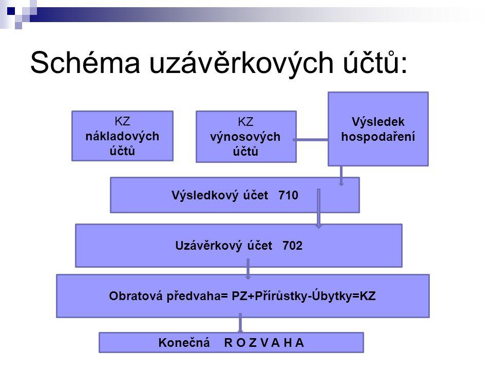 Schéma uzávěrkových účtů: