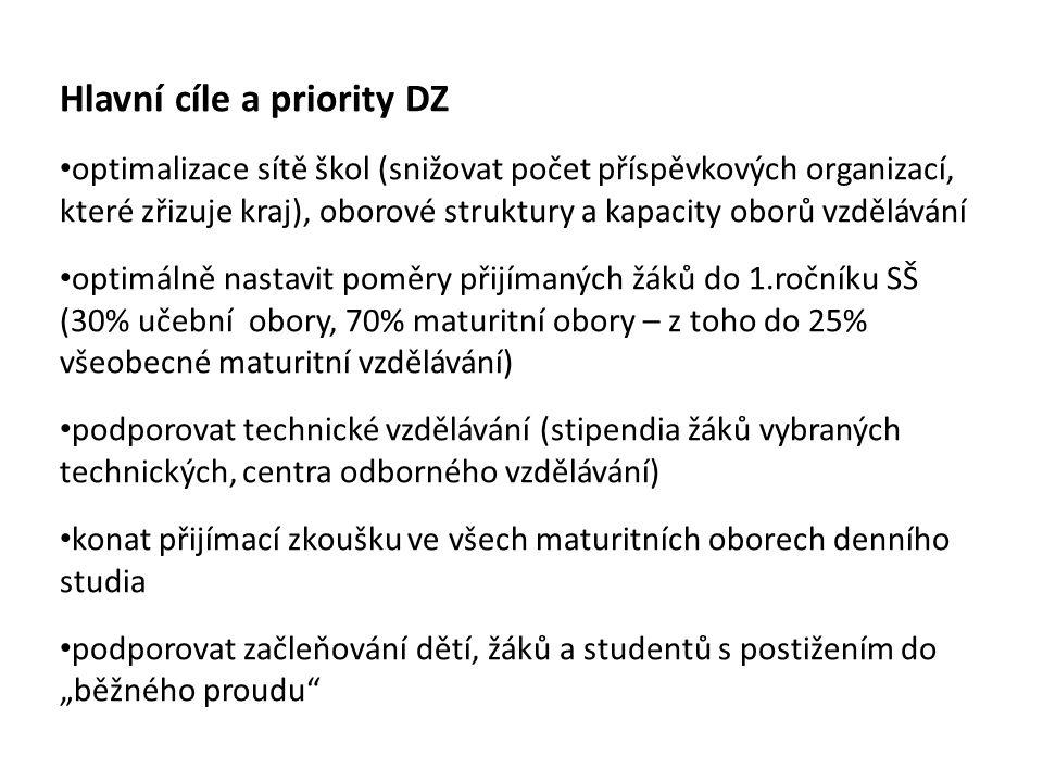 Hlavní cíle a priority DZ