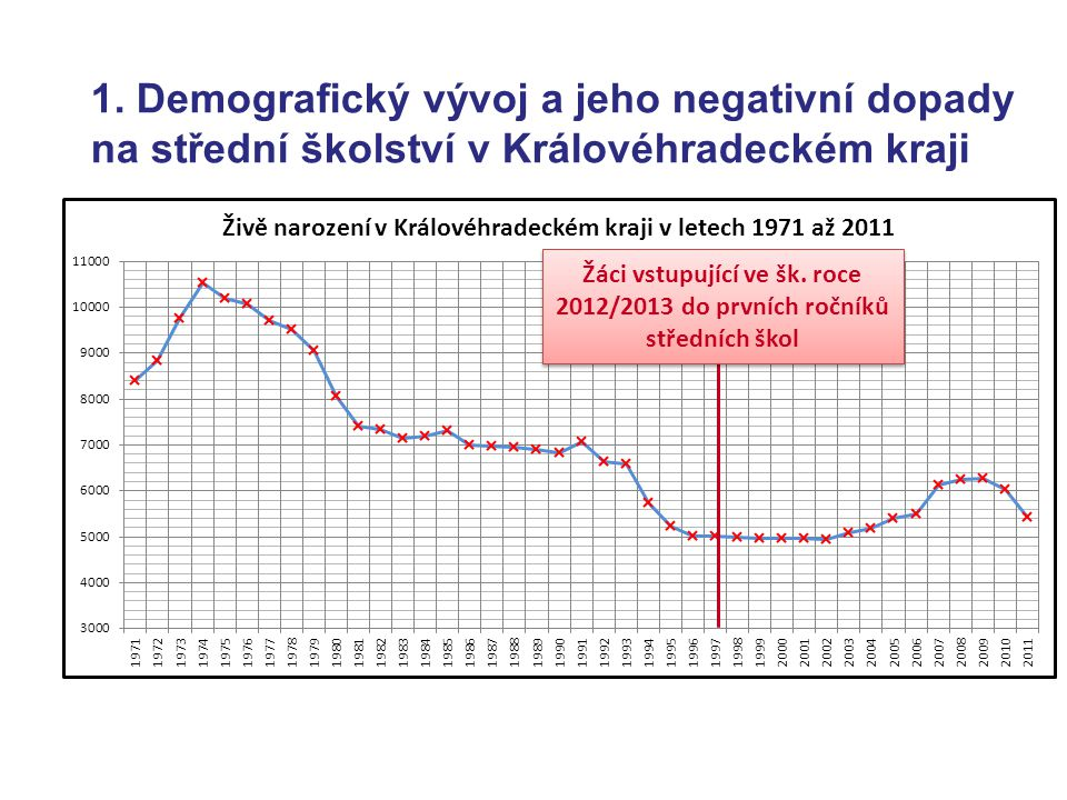 1. Demografický vývoj a jeho negativní dopady na střední školství v Královéhradeckém kraji