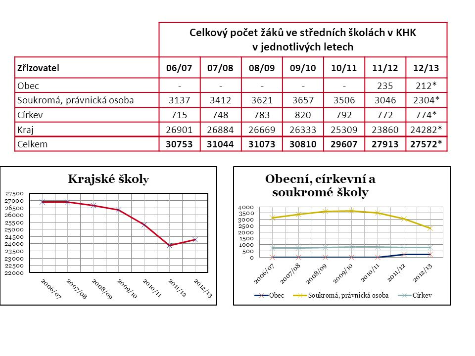 Celkový počet žáků ve středních školách v KHK v jednotlivých letech