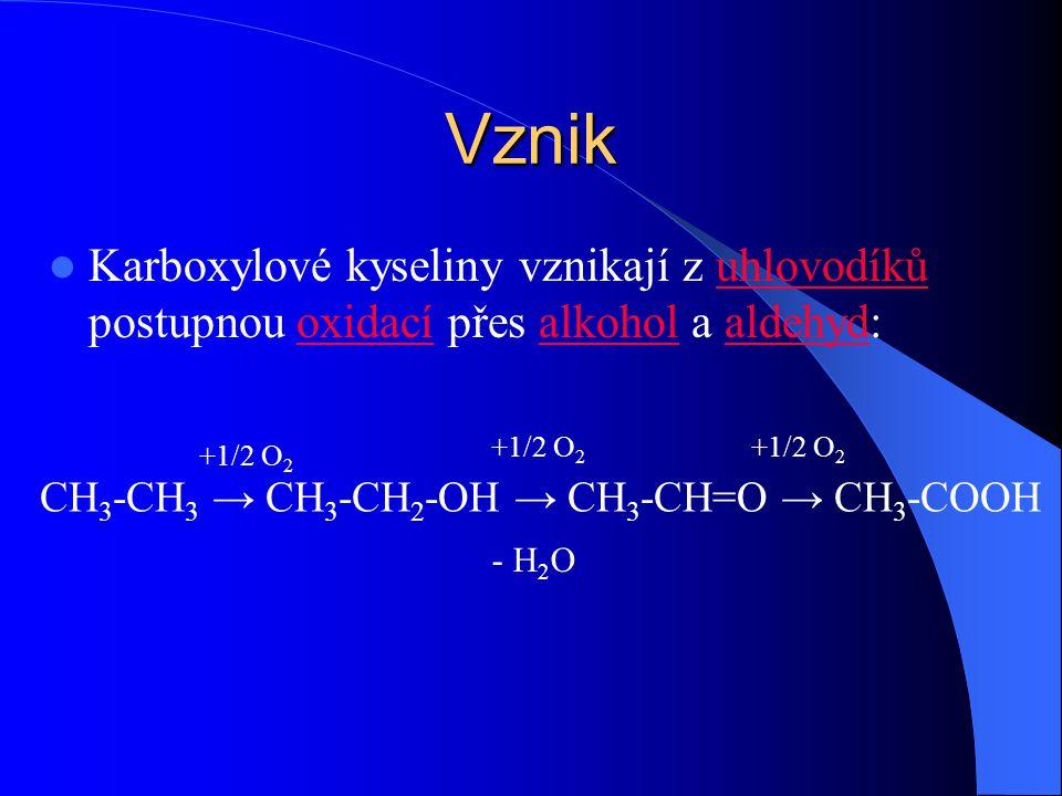 Vznik Karboxylové kyseliny vznikají z uhlovodíků postupnou oxidací přes alkohol a aldehyd: +1/2 O2.