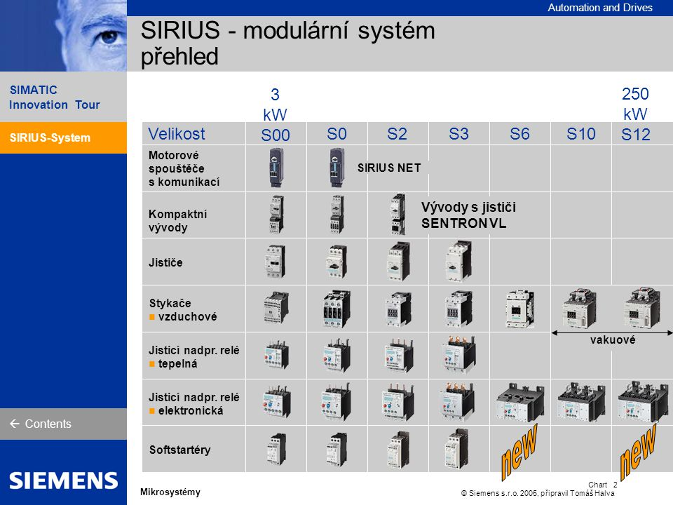 SIRIUS – spotřebičové vývody do 45 kW úspora času při montáži