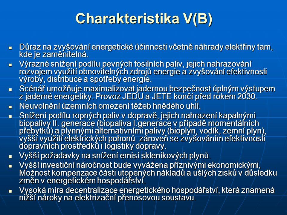 Charakteristika V(B) Důraz na zvyšování energetické účinnosti včetně náhrady elektřiny tam, kde je zaměnitelná.