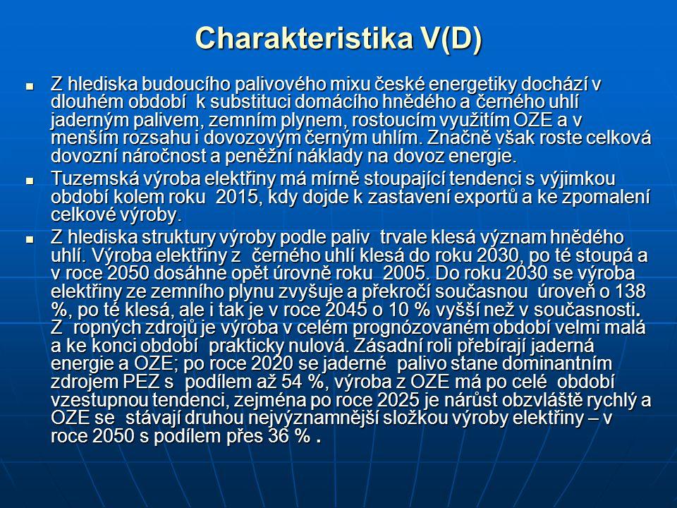 Charakteristika V(D)