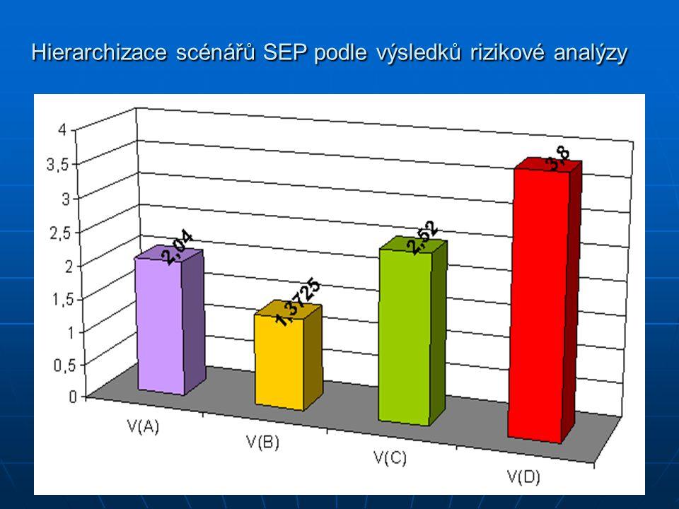 Hierarchizace scénářů SEP podle výsledků rizikové analýzy