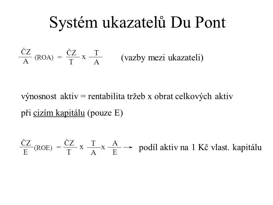Systém ukazatelů Du Pont