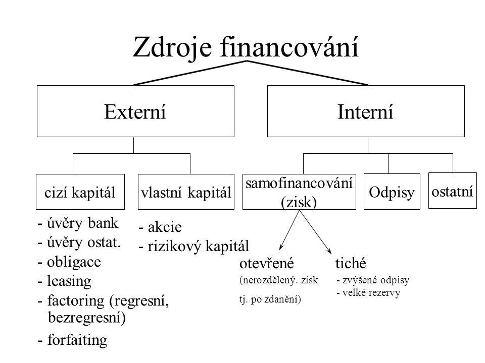 Zdroje financování Externí Interní cizí kapitál vlastní kapitál