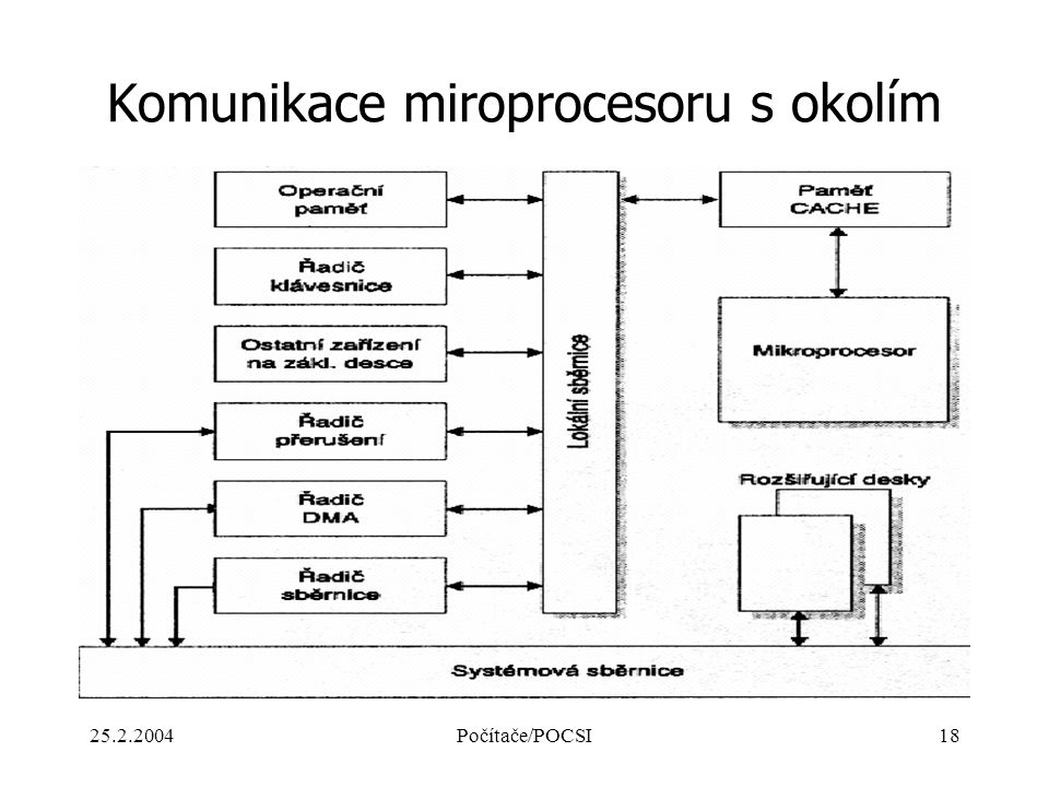 Komunikace miroprocesoru s okolím