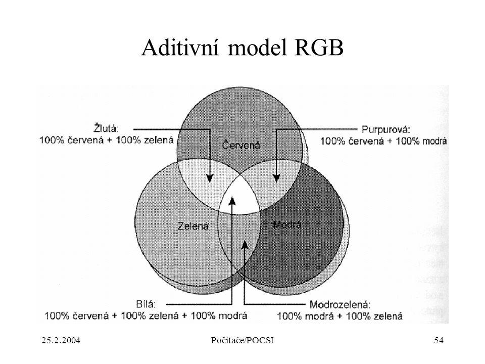 Aditivní model RGB 25.2.2004 Počítače/POCSI
