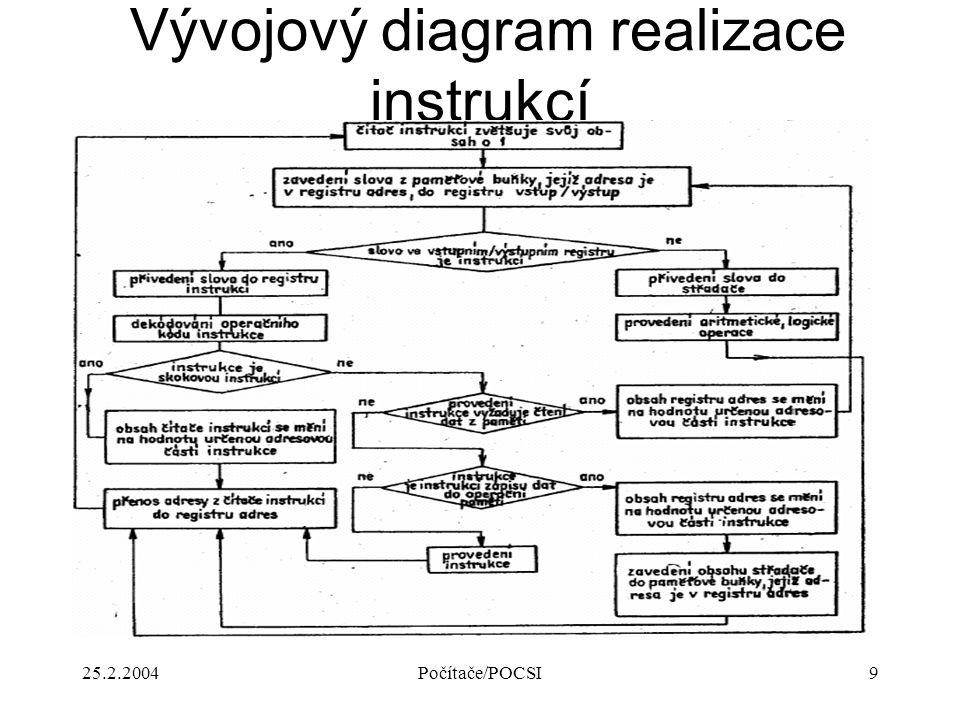 Vývojový diagram realizace instrukcí