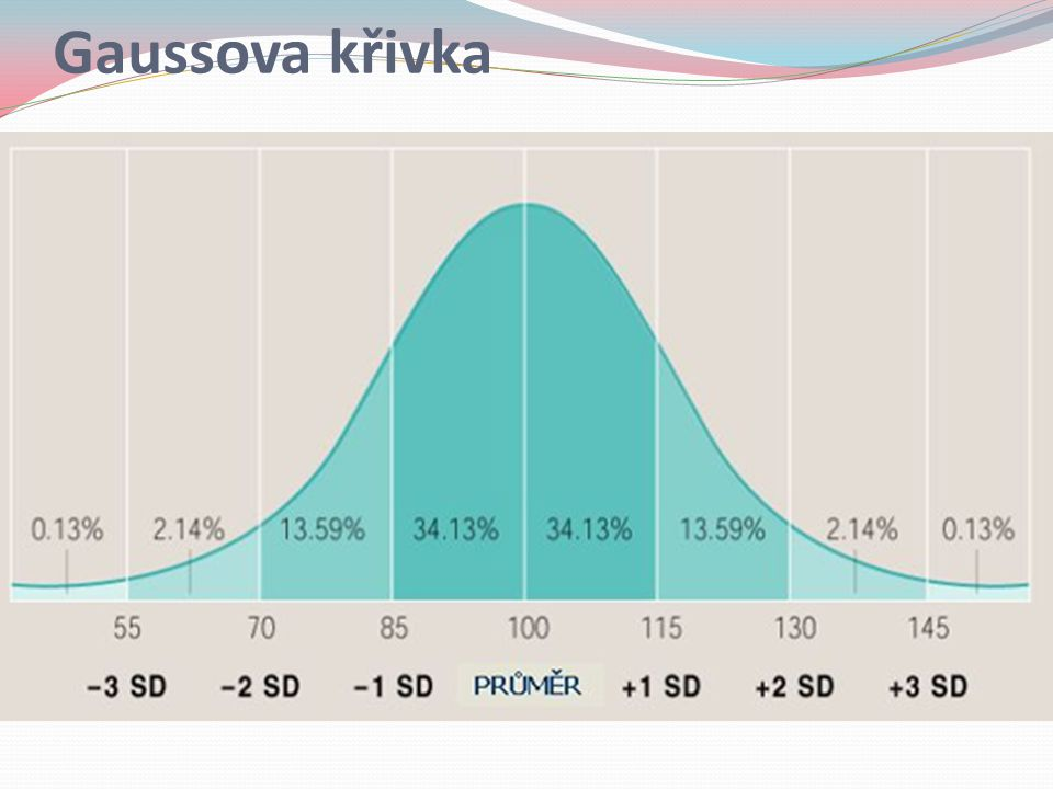 Gaussova křivka