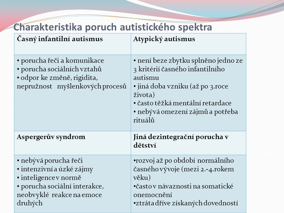 Charakteristika poruch autistického spektra