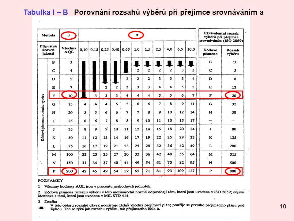 Tabulka I – B Porovnání rozsahů výběrů při přejímce srovnáváním a přejímce měřením