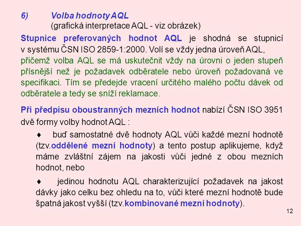 6) Volba hodnoty AQL (grafická interpretace AQL - viz obrázek)