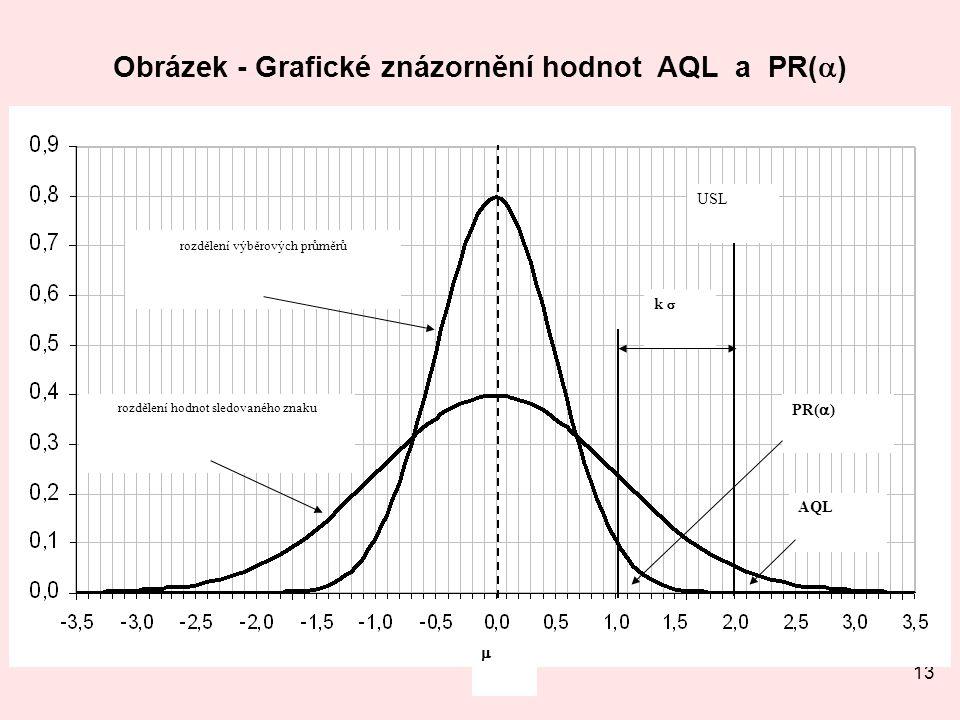 Obrázek - Grafické znázornění hodnot AQL a PR()