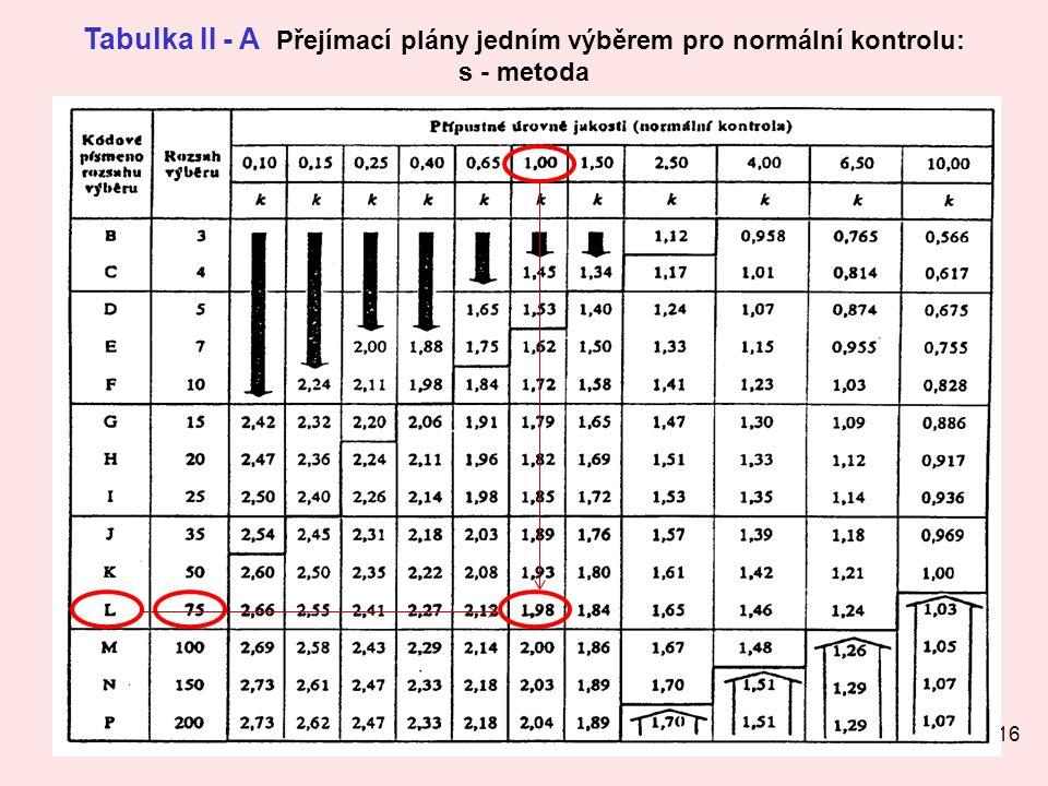 Tabulka II - A Přejímací plány jedním výběrem pro normální kontrolu: s - metoda