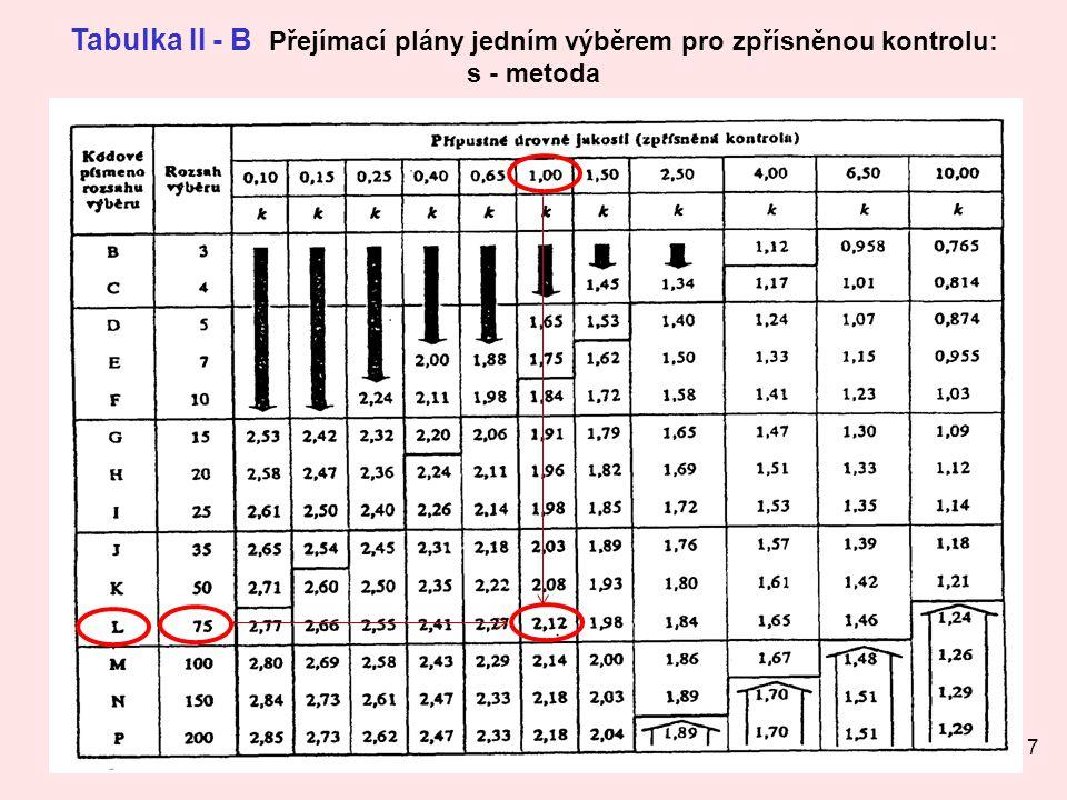 Tabulka II - B Přejímací plány jedním výběrem pro zpřísněnou kontrolu: s - metoda