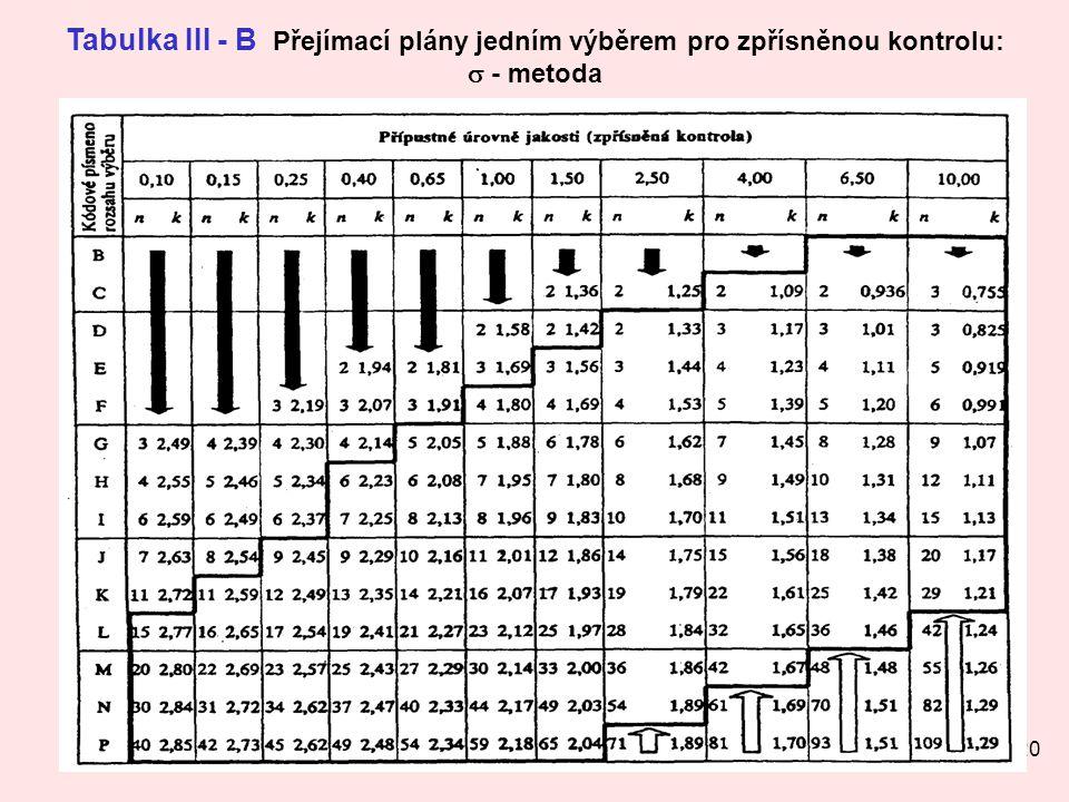 Tabulka III - B Přejímací plány jedním výběrem pro zpřísněnou kontrolu: s - metoda