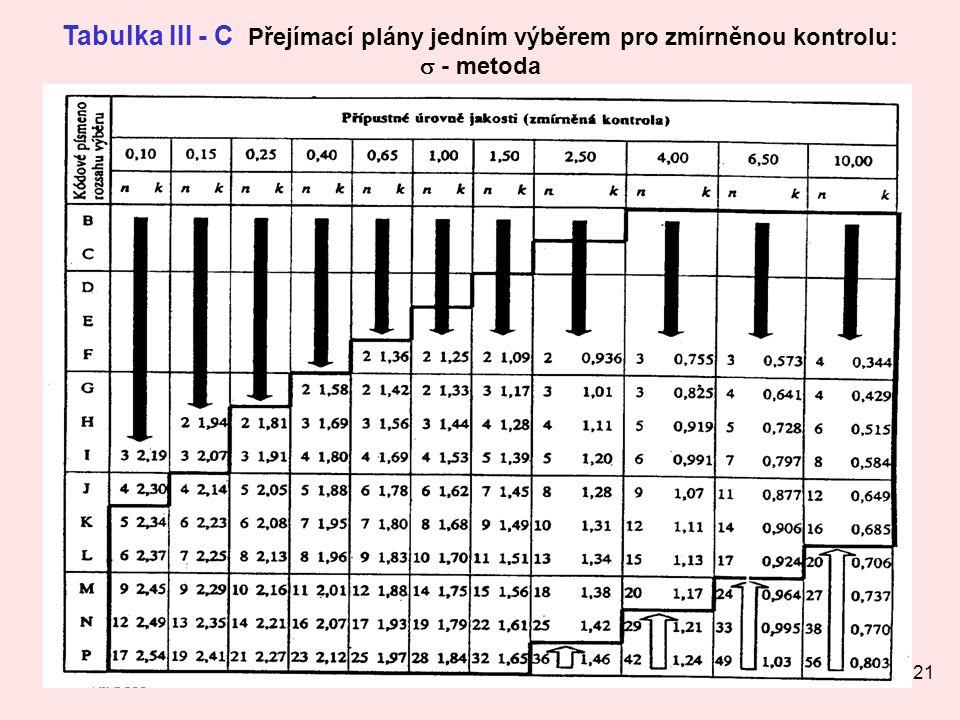 Tabulka III - C Přejímací plány jedním výběrem pro zmírněnou kontrolu: s - metoda