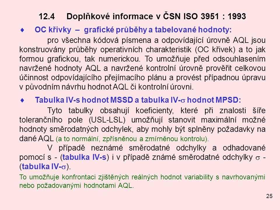 12.4 Doplňkové informace v ČSN ISO 3951 : 1993