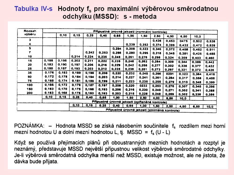 Tabulka IV-s Hodnoty fs pro maximální výběrovou směrodatnou