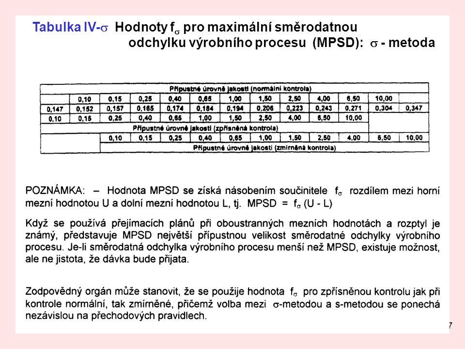 Tabulka IV-s Hodnoty fs pro maximální směrodatnou