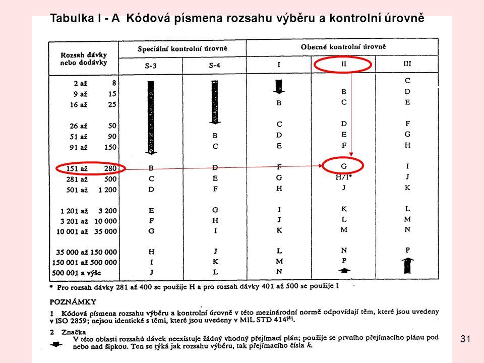 Tabulka I - A Kódová písmena rozsahu výběru a kontrolní úrovně